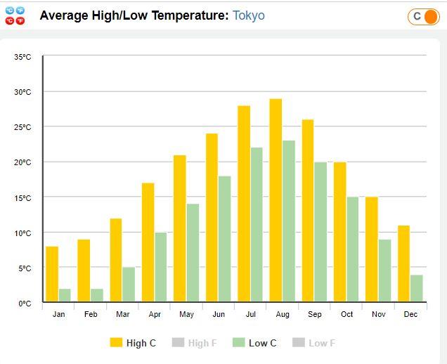 Year round temperature Tokyo, Japan